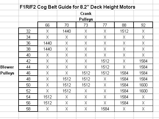 Goodyear belt cross reference chart car interior design